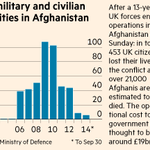 FT datawatch: UK military and civilian fatalities in Afghanistan http://t.co/kimHkVKCsq http://t.co/zjbJUk3FuD