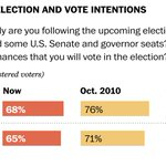 """RT @AaronBlakeWP: This is how """"meh"""" voters are about the 2014 election http://t.co/j0V8l2aavw http://t.co/5TywCLHe1c"""