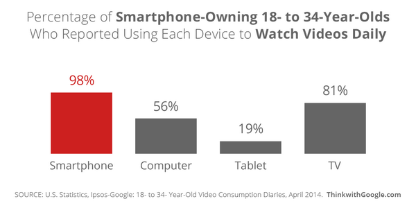 If you want to reach millennials, focus on mobile video. Learn why in our study with Ipsos: http://t.co/IrBAVtX7Ek http://t.co/Q3pKxvyqPl