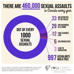 """""""Out of 1000 sex assaults in Canada, only 3 lead to conviction: http://t.co/cjYP8Q3TXt"""" No reason not to believe stats. But staggering. bad!"""