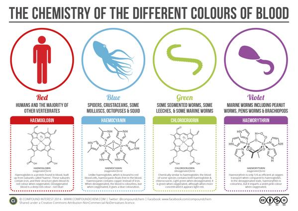 Blooooooooooood!! http://t.co/eoU94kweB6 Great bioinorganic/halloween chem from @compoundchem http://t.co/LkDMkG9kZi