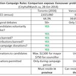 RT @CityHallWchVAN: Toronto vs Vancouver election quality: Vancouver loses. Badly. Compare! #vanelxn #vanpoli http://t.co/hOsXuOPHsp