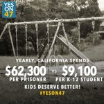 RT @UncleRUSH: Yearly, California spends $62,300 per prisoner, and only $9,100 per K-12 student. Kids deserve better! VOTE #YesOn47