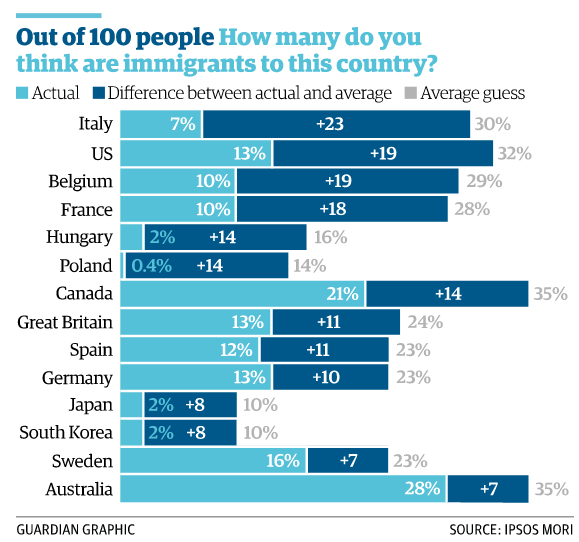 14 countries were asked about immigration - every single one overestimated how prevalent it is http://t.co/A7ARmiqqxf http://t.co/6aZhqgv7qs