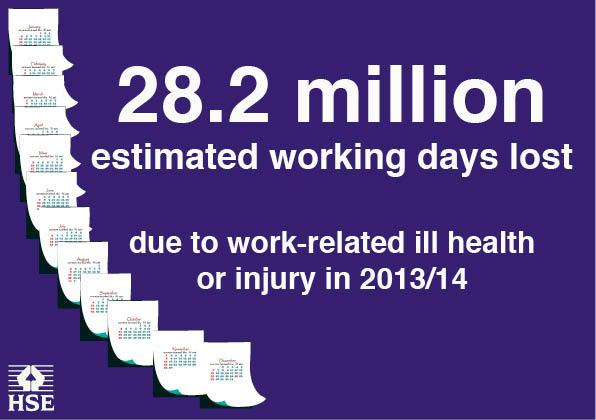 The real cost to business of poor health and safety http://t.co/drBF5V2LT5 #HSEstats http://t.co/1ylV6pNSL8