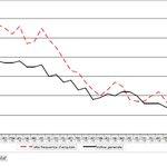 Carrello della spesa: landamento e quello dellindice generale dei prezzi al consumo #numerifirenze @comunefi http://t.co/Es7oragGny