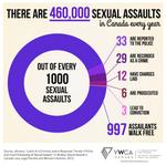 RT @YWCAToronto: Sobering stats from @YWCA_Canada about sexual assault reporting & conviction in Canada. #rapeculture http://t.co/NJbXCkI6ym