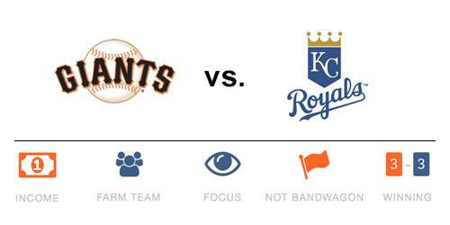 Which #WorldSeries team has the best fans? @Royals or @SFGiants? We used #BigData to find out: http://t.co/pZ5Oc6ijpP http://t.co/Eis4MihmAI