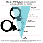 RT @kylekirkup: Less than 10% of sexual assaults are ever reported to police. #ibelievelucy #JianGhomeshi #Jian http://t.co/yZUfdlZBxo