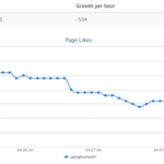 Jian Ghomeshi currently losing Facebook likes at a rate of -504 per hour. http://t.co/6tpqSRKGpL