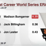 RT @SportsCenter: Madison Bumgarner comes up HUGE on MLBs biggest stage. In 36 career World Series innings, hes allowed 1 run. ONE. http://t.co/lxJIAr0yr9