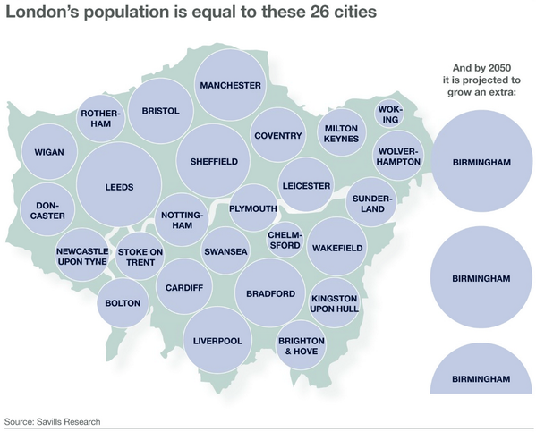 London's population is equal to 26 UK cities and growing - can its infrastructure meet demand? http://t.co/xqTfsapcBq http://t.co/35UZLnKalB