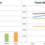 C/mon #gigatowngis - let's sustain the pressure through to the end - the gap has opened above us to 500 tweets. http://t.co/JC4RpY7623