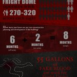 RT @vegasnewsnow: [INFOGRAPHIC] @CircusVegas' @FrightDome by the numbers. Get your tickets here:… http://t.co/moWBskczPN #lasvegas http://t.co/A5954euQJ2