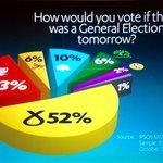 RT @KevinJPringle: POLL: New @IpsosMORIScot poll for @STVNews for next years UK general election http://t.co/NMjpOHH3yu