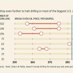 This @WSJ chart shows how far oil prices must drop for US shale plays to lose money http://t.co/HXYnrFmjYC http://t.co/wygFSu0taP