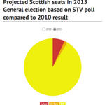 That @STVNews poll shows the SNP eating up Labour seats like, well, Pacman http://t.co/8qN5oiZfTg