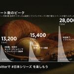 #日本シリーズ 第5戦、福岡ソフトバンクホークス @HAWKS_official VS 阪神タイガース @TigersDreamlink におけるツイートの盛り上がりを示す1分あたりのツイート数(TPM)のトップ3をまとめました。 http://t.co/GWqEs2uyg0