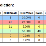 Electoral Calculus has LAB down to just 4 Scots MPs if it votes at GE15 as in todays Ipsos-MORI Scotland poll. http://t.co/FSkxbrUSRJ