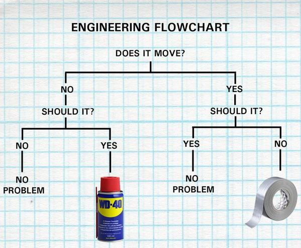 This is a good one. Any engineers out there? http://t.co/Pkp01mTAZY http://t.co/XY4FGxmi70