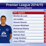 The fastest player in the @premierleague so far this season is @Evertons @PJags06. #SSNHQ http://t.co/UpeGNCYDjt