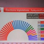 Répartition des 217 sièges #Elections_Législatives #TnElec2014 http://t.co/HkmcmD1Zuz