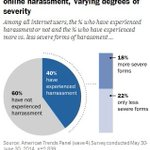 The challenge of online harassment: 5 facts about the problem http://t.co/vZpxbL48AG http://t.co/TF3mrNnyZe
