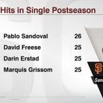 The Panda was prolific in the postseason for @SFGiants #WorldSeries http://t.co/9ruxCudgoK