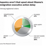 The Hispanic vote is completely misunderstood. http://t.co/GRznOyNJsb http://t.co/iDdT1IIcQ8