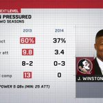 Last year, Jameis Winston led all Power 5 QBs in comp % on plays when he was pressured, this season he has struggled. http://t.co/cm8HuHht96
