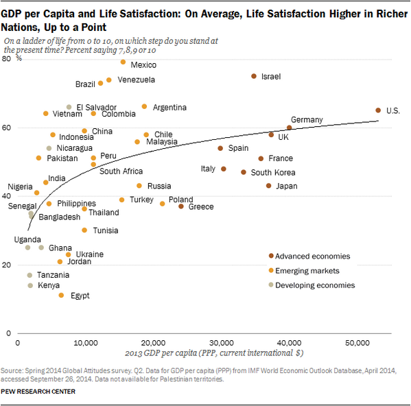 How money influences happiness and life satisfaction: http://t.co/3WuXLVhJE4 http://t.co/zmMmYlJtQG via @pewglobal