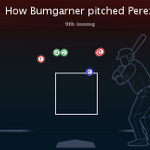 How Madison Bumgarner pitched to Salvador Perez in the 9th inning. Cool visual http://t.co/UvIFmf4Nmr