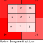 @msimonespn Bumgarner only threw 34% of his pitches in the zone for the whole series... http://t.co/ubWxgCj3co