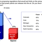 .@joniernst wants to abolish EPA, but 70% of IA voters support the Clean Power Plan: http://t.co/aBmP25ryct #IASen http://t.co/xTwhX701yF