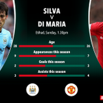 Another #ManchesterDerby head-to-head. Who would you prefer? RT Angel di Maria. FV David Silva http://t.co/h8KPes0Aca