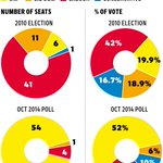 Labour could be wiped out in Scotland http://t.co/6RLZe4qCd2 http://t.co/aoMdsL5YxD