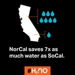 #NorCal is saving almost 7x as much #water as SoCal. Time to step it up #LA! #H2No http://t.co/ZGPqtjlHIN