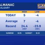 High so far in #Calgary today: 4.5 #yyc http://t.co/s25rq4yzOG