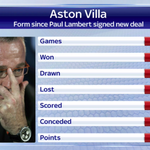Here is Aston Villas form since Paul Lambert signed a new deal earlier this season: #SSNHQ http://t.co/37fAuwuCA2