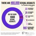 There r 460,000 sexual assaults/yr in Cda. Per 1,000 only 33 reported; only 3 convicted #JianGhomeshi #cdnpoli http://t.co/KKMpd33baN