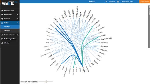 La red de palabras  en #WOEGDL según @Analitic  :) la forma en que se conectan las ideas y palabras principales http://t.co/A6rkHUezKw