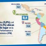 #Ecuador tiene el segundo mejor desempeño macroeconómico (IPM) de #AméricaLatina http://t.co/LlyzEgOwLl