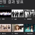「2014 メロンミュージックアワード」TOP10 2NE1 EXO god WINNER girls day BEAST Sistar IU 楽童ミュージシャン テヤン http://t.co/6wF8EbLD4H