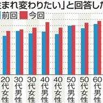 日本人の83%が「生まれ変わるなら日本に」と考えている。5年前の前回調査より6ポイント増え、とくに20代男性が21ポイントも急増。http://t.co/RIuHA6zg5K http://t.co/HidFXgY0cp