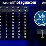 Así queda la tabla con los resultados hasta hoy, seguimos en primer lugar, debemos mejorar ante Marathón #MotaguaSoy http://t.co/O5TjcXIwSz