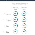 """""""@atkamel: 75% des utilisateurs actifs de #Twitter achètent en ligne chaque mois ! #Réseauxsociaux #socialmedia http://t.co/0boxmOtorT"""