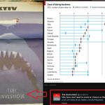 The Economist se sprašuje, zakaj podjetja ne želijo vlagati v Slovenijo. Naj vprašajo na @Dnevnik_si #piškotek http://t.co/OzK9FRqRu5