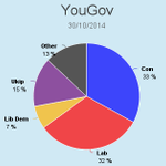 YouGov; Con/UKIP 48% Labour 33% http://t.co/JIqSBVAWlb