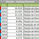ATUALIZADO: TOP 10 -> RANKING NACIONAL DE ELEIÇÕES EM CLUBES BRASILEIROS http://t.co/MDb5wPzyhc