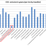 Groen, groener, groenst. CO2-uitstoot bus per reizigerskm laagst in Arnhem-Nijmegen (2013) http://t.co/bYa78cv9Qw
